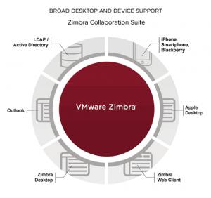 Zimbra Collaboration Suite Diagram