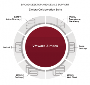 Zimbra Collaboration Suite Diagram